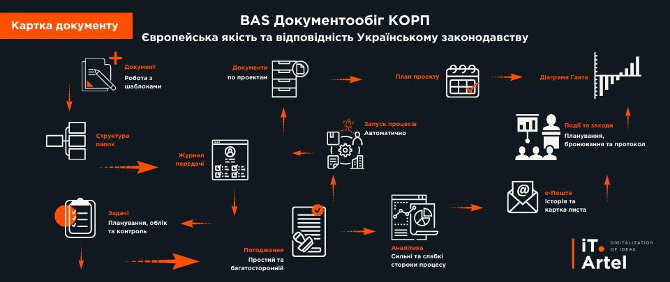 BAS документообіг